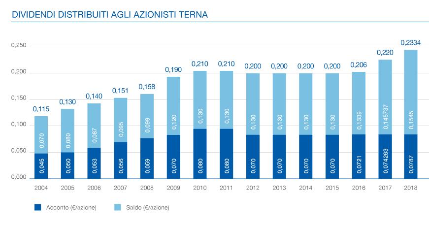 Calendario Dividendi 2020 Borsa Italiana.Dividendi Terna Spa